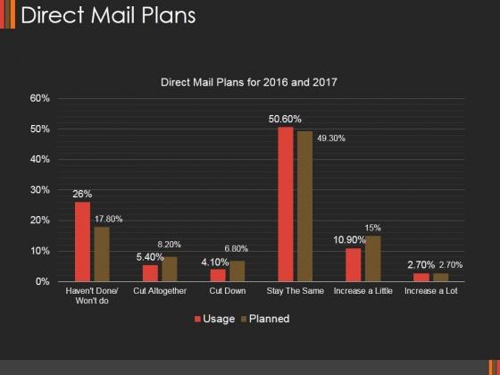 Direct Mail Plans Ppt PowerPoint Presentation Portfolio Show
