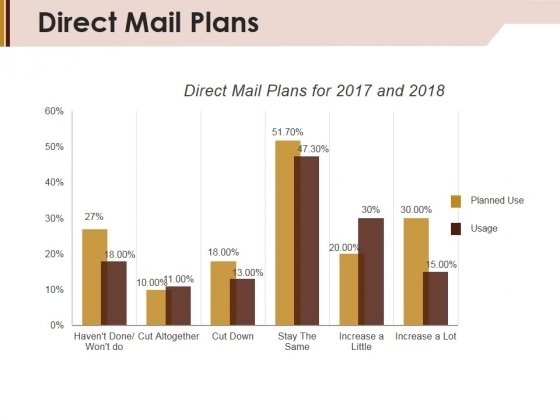 Direct Mail Plans Ppt Powerpoint Presentation Styles Background Designs