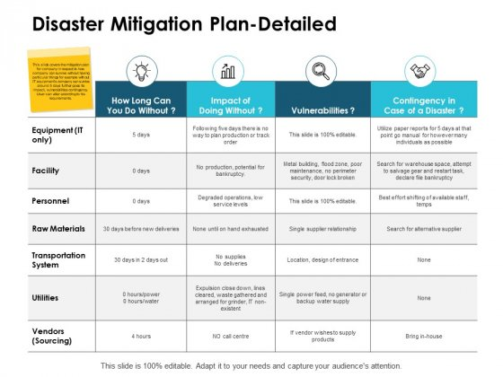 Disaster Mitigation Plan Detailed Ppt PowerPoint Presentation Summary Tips