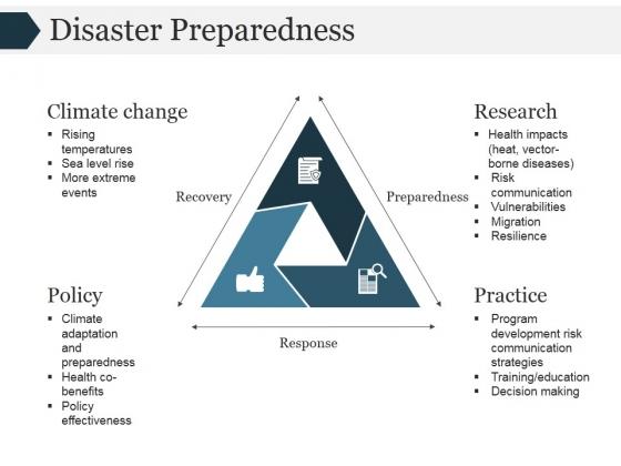 Disaster Preparedness Template 2 Ppt PowerPoint Presentation Icon