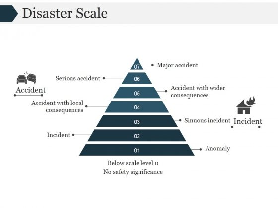 Disaster Scale Ppt PowerPoint Presentation Gallery