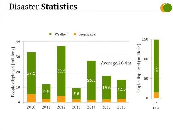 Disaster Statistics Ppt PowerPoint Presentation Graphics
