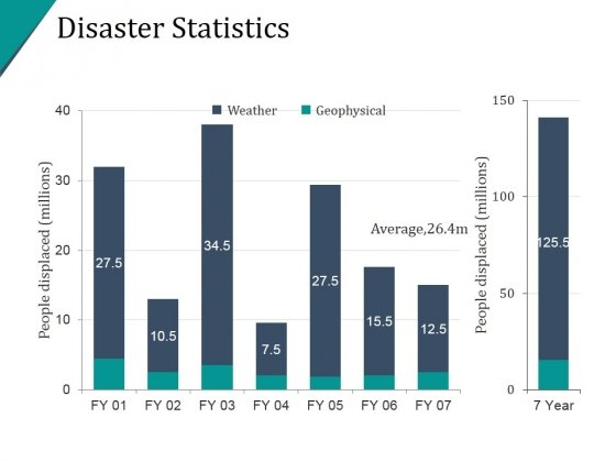 Disaster Statistics Ppt PowerPoint Presentation Samples