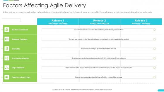 Discipline Agile Delivery Software Development Factors Affecting Agile Delivery Microsoft PDF