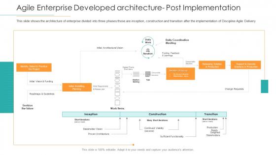 Disciplined Agile Distribution Responsibilities Agile Enterprise Developed Architecture Post Implementation Sample PDF