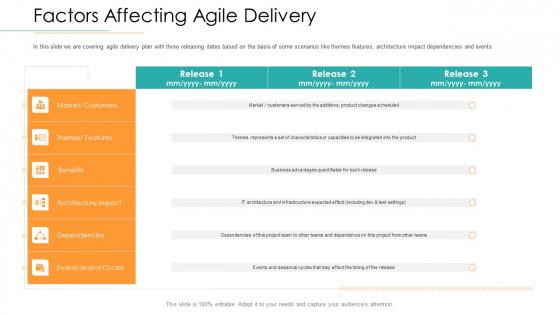 Disciplined Agile Distribution Responsibilities Factors Affecting Agile Delivery Ideas PDF
