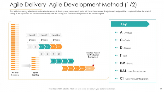 Disciplined_Agile_Distribution_Responsibilities_Ppt_PowerPoint_Presentation_Complete_Deck_With_Slides_Slide_14
