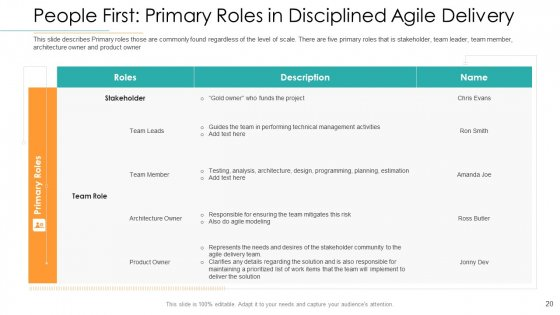 Disciplined_Agile_Distribution_Responsibilities_Ppt_PowerPoint_Presentation_Complete_Deck_With_Slides_Slide_20