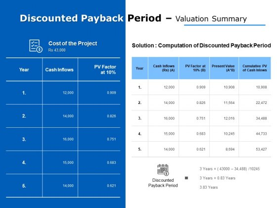 discounted payback period valuation summary ppt powerpoint presentation portfolio tips