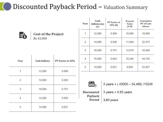 Discounted Payback Period Valuation Summary Ppt PowerPoint Presentation Summary Inspiration