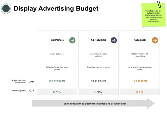 Display Advertising Budget Ppt PowerPoint Presentation Infographics Show