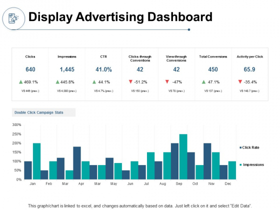 Display Advertising Dashboard Ppt PowerPoint Presentation File Visual Aids