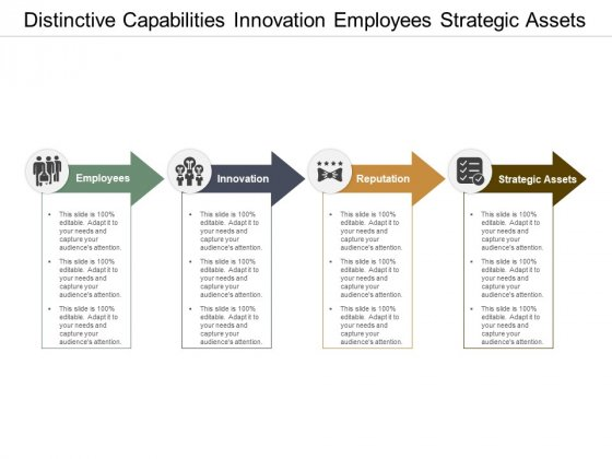 Distinctive Capabilities Innovation Employees Strategic Assets Ppt Powerpoint Presentation Styles Graphic Images