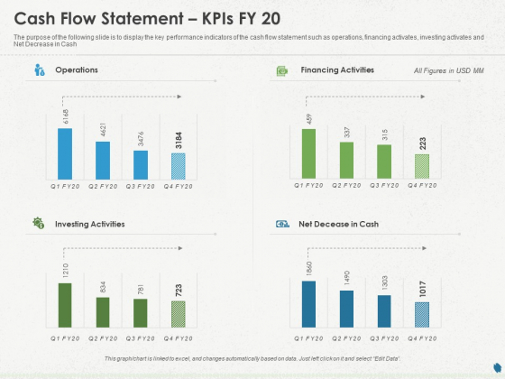 Distressed Debt Refinancing For Organizaton Cash Flow Statement Kpis FY 20 Ppt PowerPoint Presentation Gallery Pictures PDF