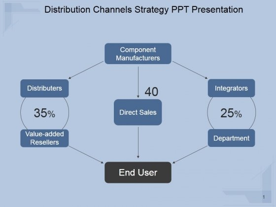 Distribution Channels Strategy Ppt PowerPoint Presentation Example File