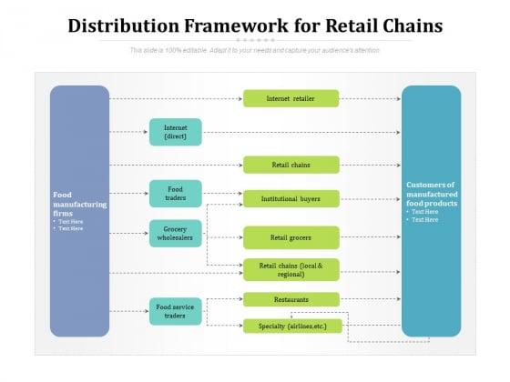 Distribution Framework For Retail Chains Ppt PowerPoint Presentation Gallery Slide PDF