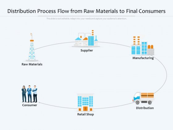 Distribution Process Flow From Raw Materials To Final Consumers Ppt PowerPoint Presentation Show Format Ideas PDF