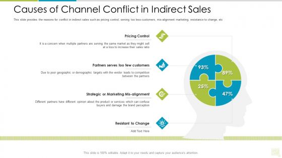 Distributor Entitlement Initiatives Causes Of Channel Conflict In Indirect Sales Rules PDF