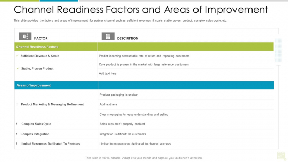 Distributor Entitlement Initiatives Channel Readiness Factors And Areas Of Improvement Inspiration PDF