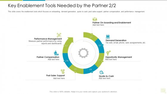 Distributor Entitlement Initiatives Key Enablement Tools Needed By The Partner Post Professional PDF