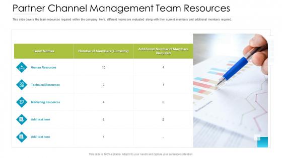 Distributor Entitlement Initiatives Partner Channel Management Team Resources Summary PDF