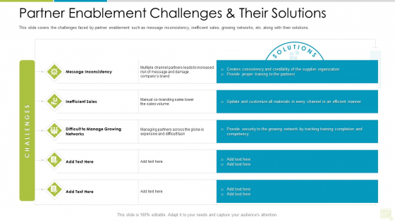 Distributor Entitlement Initiatives Partner Enablement Challenges And Their Solutions Slides PDF