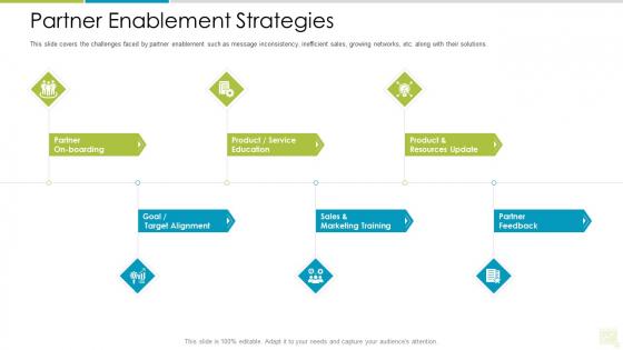 Distributor Entitlement Initiatives Partner Enablement Strategies Template PDF