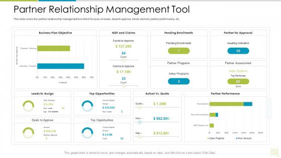 Distributor Entitlement Initiatives Partner Relationship Management Tool Sample PDF