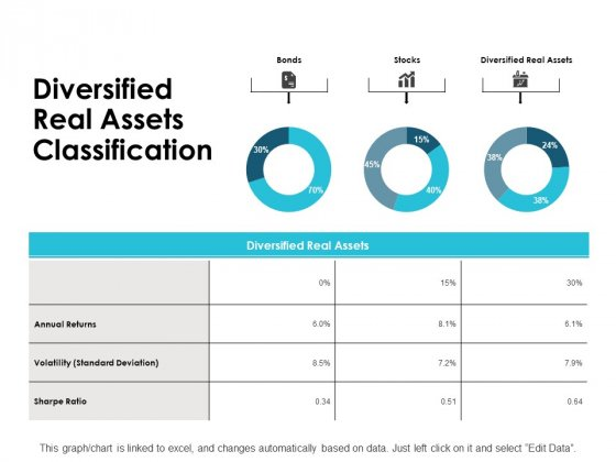 Diversified Real Assets Classification Ppt PowerPoint Presentation Ideas Graphics