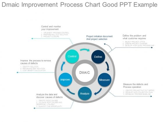 Dmaic Improvement Process Chart Good Ppt Example