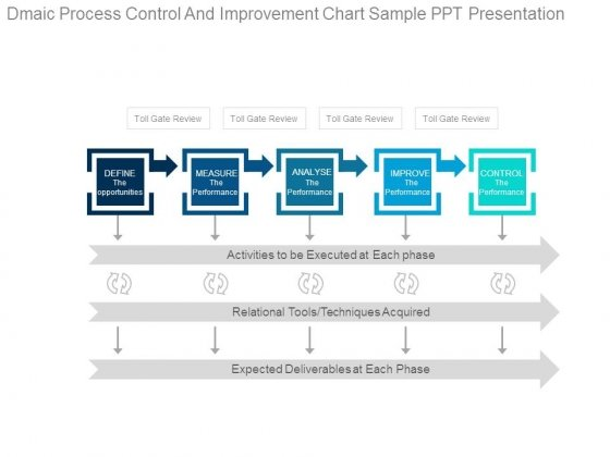 Dmaic Process Control And Improvement Chart Sample Ppt Presentation