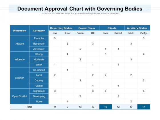 Document Approval Chart With Governing Bodies Ppt PowerPoint Presentation Styles Rules PDF