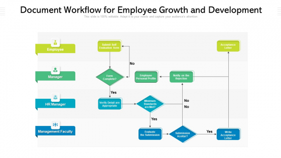 Document Workflow For Employee Growth And Development Ppt PowerPoint Presentation Gallery Graphics PDF