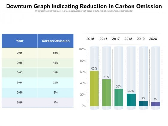 Downturn Graph Indicating Reduction In Carbon Omission Ppt PowerPoint Presentation Outline Inspiration PDF