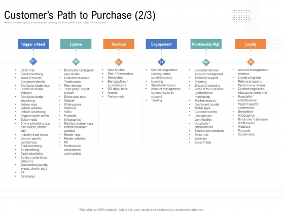 Drafting A Successful Content Plan Approach For Website Customers Path To Purchase Engagement Microsoft PDF