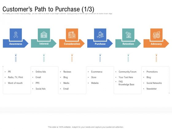 Drafting A Successful Content Plan Approach For Website Customers Path To Purchase Rules PDF