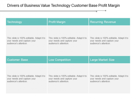 Drivers Of Business Value Technology Customer Base Profit Margin Ppt Powerpoint Presentation Professional Example