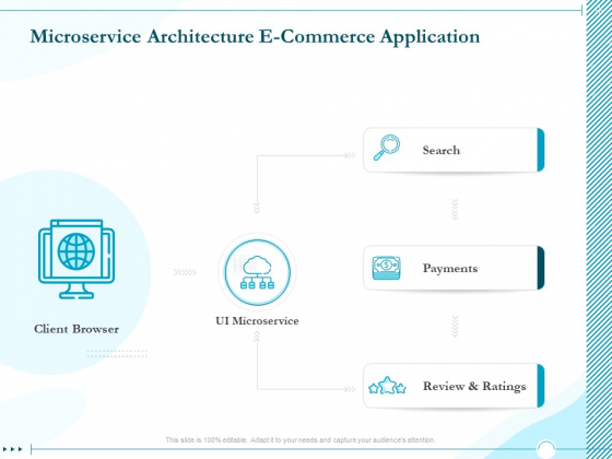 Driving Digital Transformation Through Kubernetes And Containers Microservice Architecture E Commerce Application Diagrams PDF