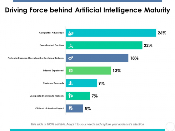 Driving Force Behind Artificial Intelligence Maturity Ppt PowerPoint Presentation Gallery Slides