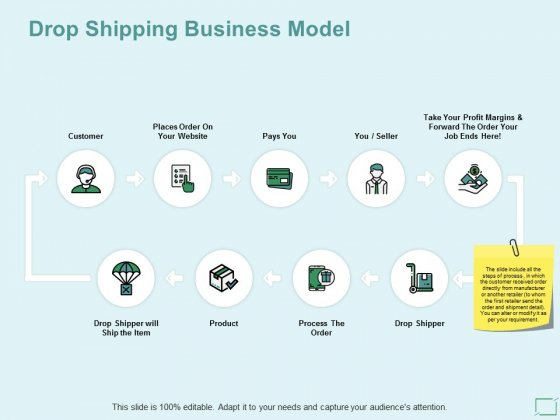 Drop Shipping Business Model Ppt PowerPoint Presentation Ideas Example