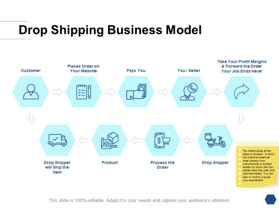 Drop Shipping Business Model Ppt PowerPoint Presentation Inspiration Show