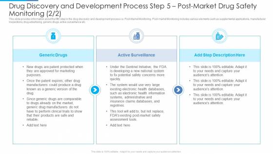 Drug Discovery And Development Process Step 5 Post Market Drug Safety Monitoring Rules PDF