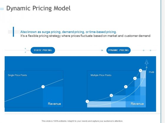 Dynamic Pricing Model Ppt PowerPoint Presentation Styles Designs Download PDF