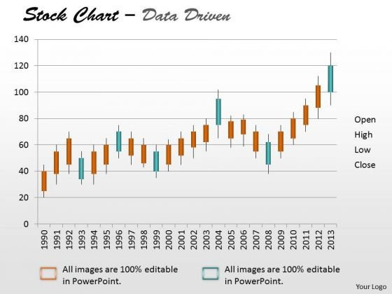 Data Analysis Template Driven Stock Chart For Market Trends PowerPoint Slides Templates