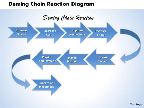 Deming Chain Reaction Diagram PowerPoint Presentation Template