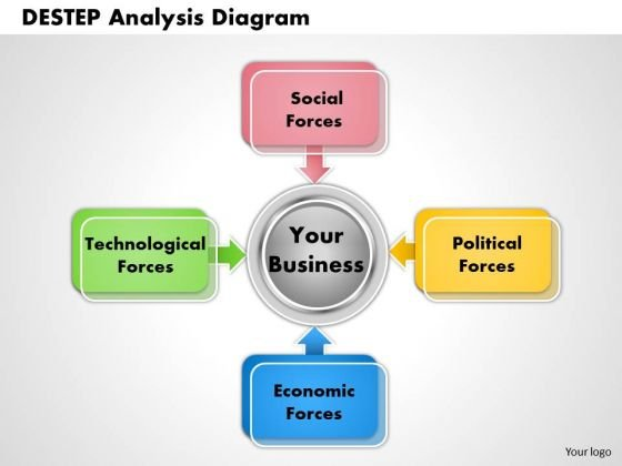 Destep Analysis Diagram PowerPoint Presentation Template