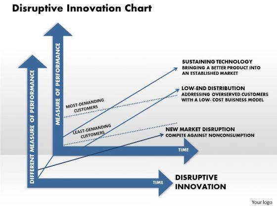 Disruptive Innovation Chart Business PowerPoint Presentation