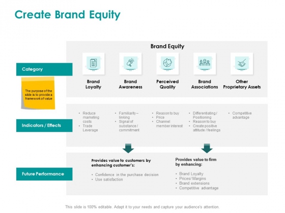 EMM Solution Create Brand Equity Ppt Ideas Icon PDF