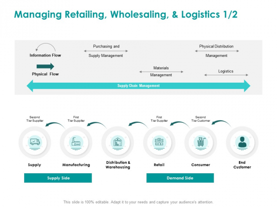 EMM Solution Managing Retailing Wholesaling And Logistics Supply Ppt Gallery Graphics Pictures PDF