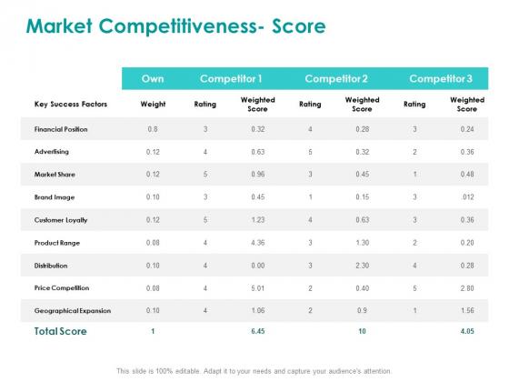 EMM Solution Market Competitiveness Score Ppt Pictures Design Inspiration PDF